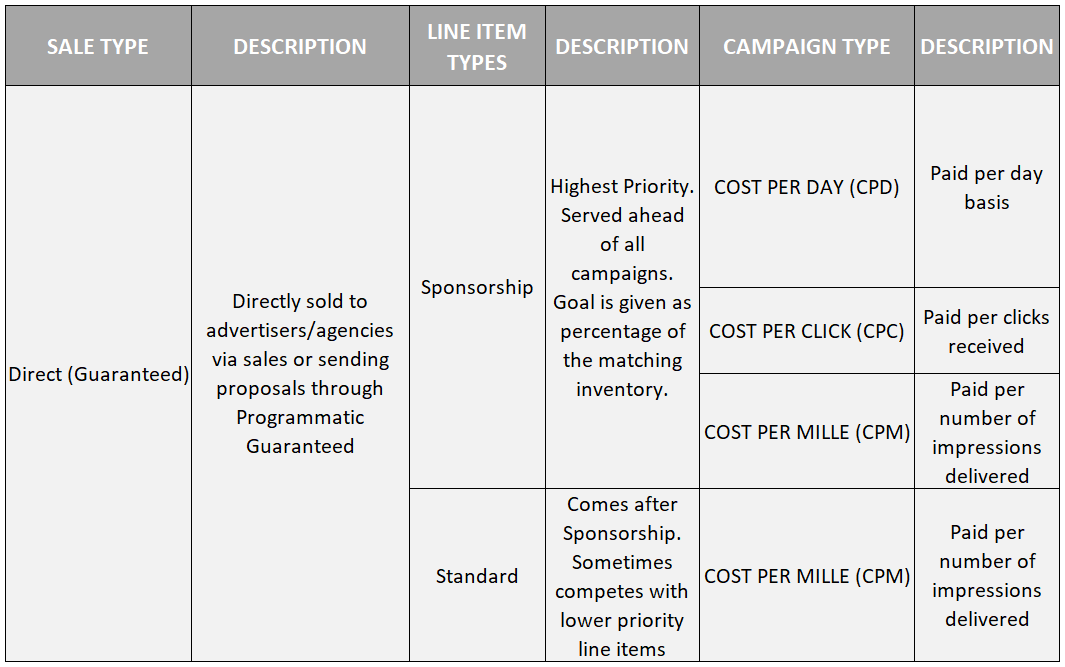 line item type vs campaign type