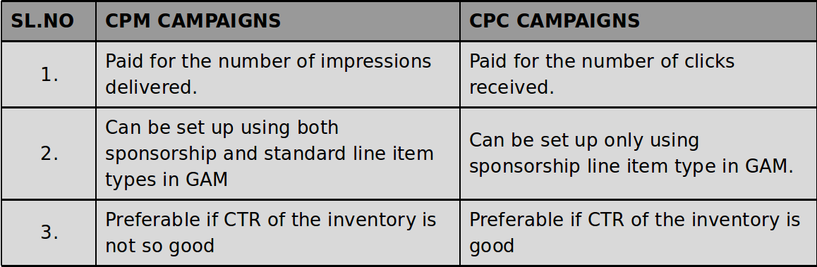 cpm vs cpc campaigns