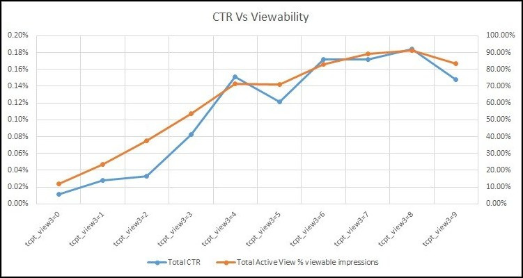 tcpt_view3_linegraph